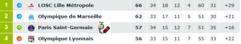 Classement tête Ligue 1 8 Mai 2011