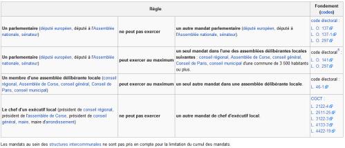 Cumul des mandats en France
