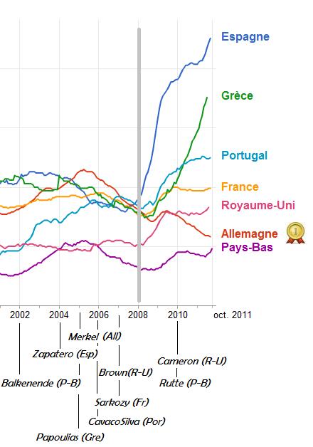 Comparatif chômage dans l'Union Européenne