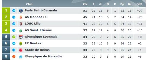 Classement général Ligue 1 après OL - ETG