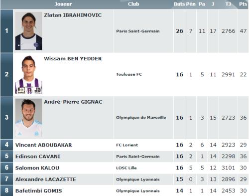 Classement buteurs Ligue 1 2013 2014