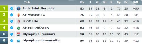 Classement Ligue 1 36e journée