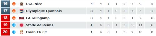 Classement Ligue 1 1er septembre