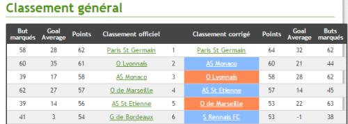 Classement Ligue 1 erreur d'arbitrage